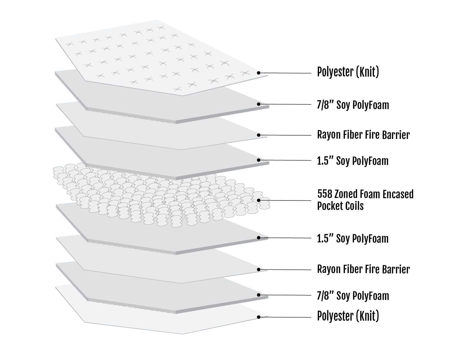 Discovery Innerspring Mattress Section View