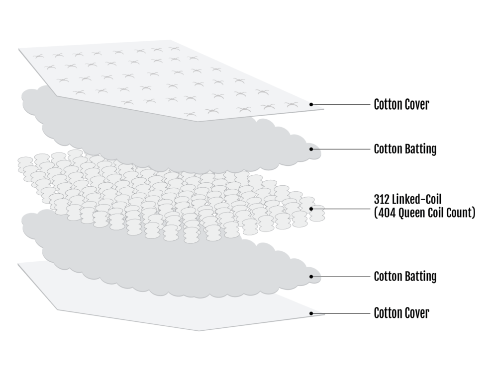 Gaia Cotton Only Innerspring Mattress Section View
