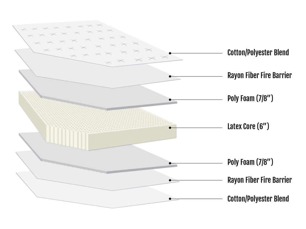 Georgetown Latex Mattress Section View