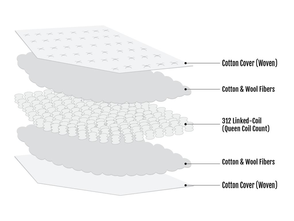 Kai Cotton Wool Innerspring Mattress Section View