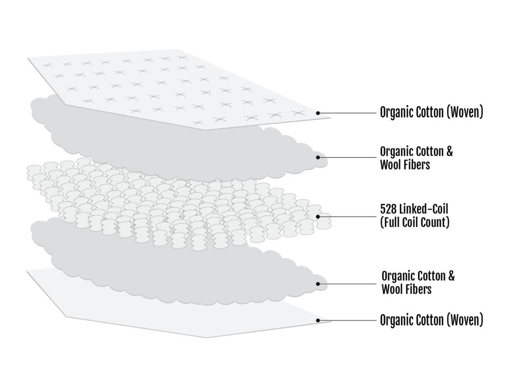Kai Organic Cotton Wool Innerspring Mattress Section View