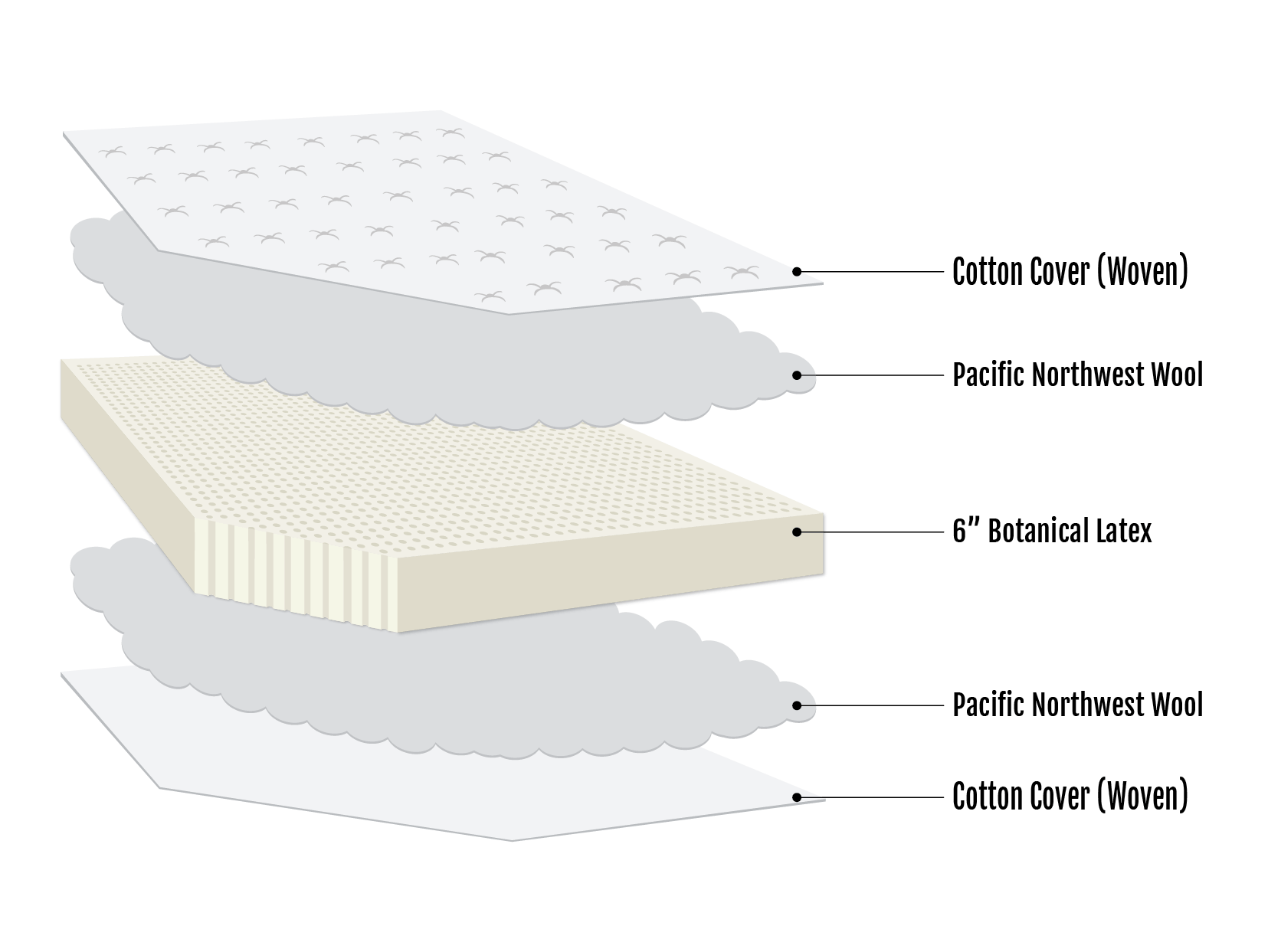 Meridian firm latex mattress by 45th street bedding seattle meridian firm latex mattress ccuart Gallery