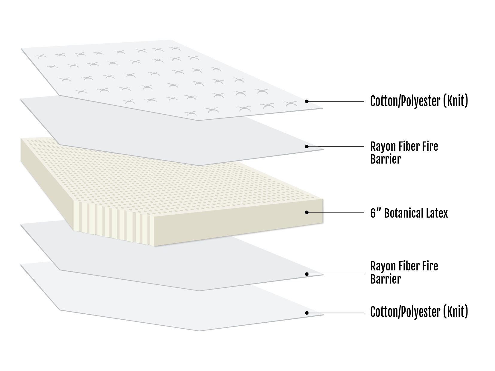 Winslow Latex Mattress Section View