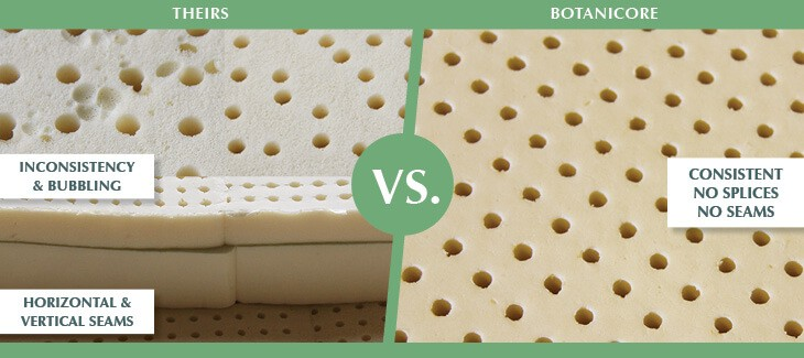 Botanicore Botanical Latex mattress Core Comparison