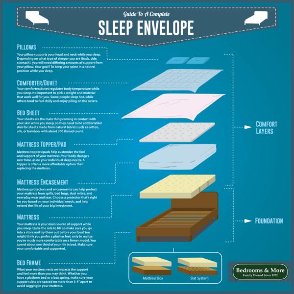 The Sleep Envelope Large Blog Graphic